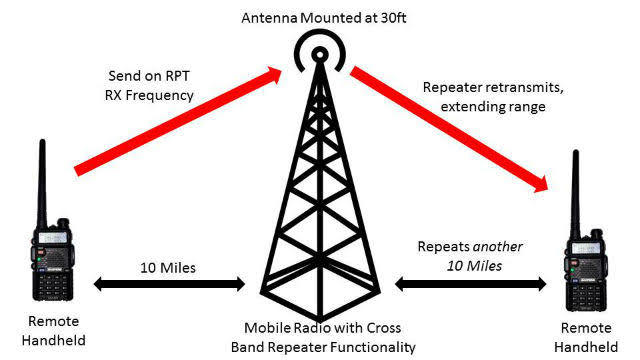 How Ham Radio Works
